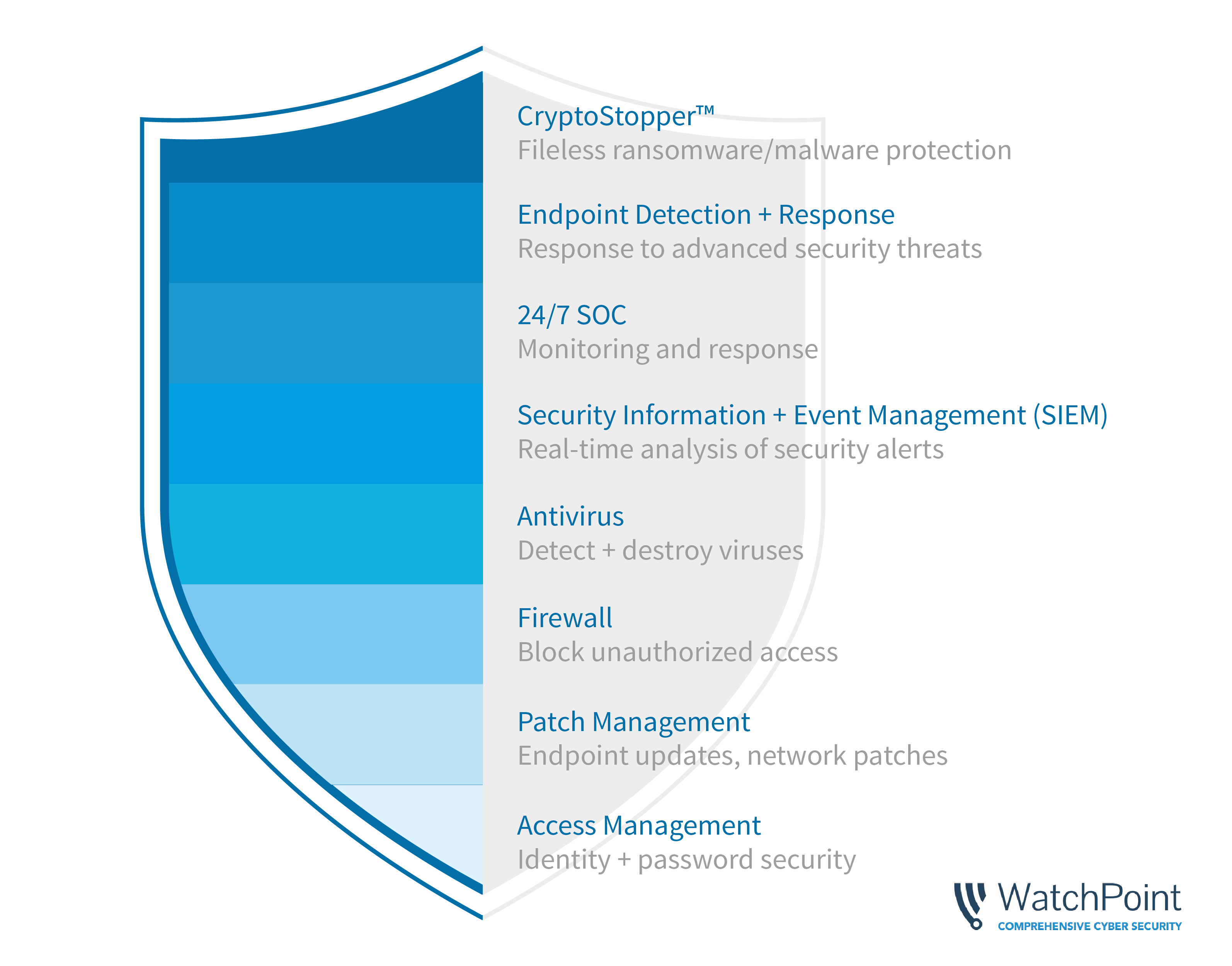 watchpoint_data_layered_security