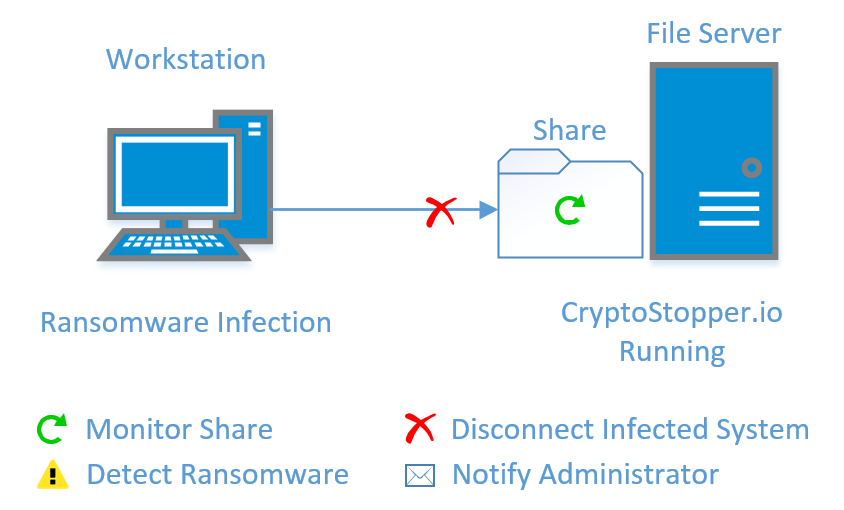 Ransomware and Data Theft