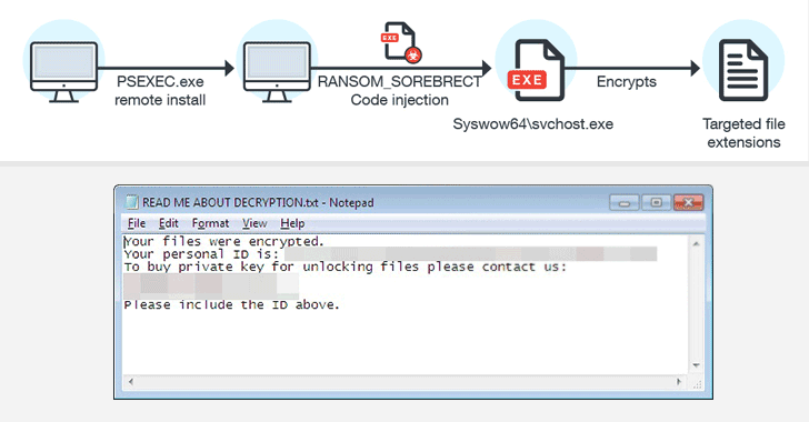Sorebrect - The Fileless, Code Injecting Ransomware