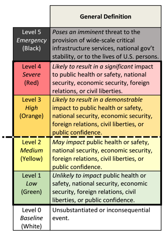 White House Releases Color-Coded Scale for Cybersecurity Threats